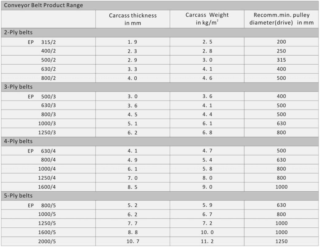 DIN Textile Conveyor Belts | China Quality Conveyor Belting